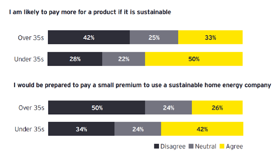 Some 40% of under 35 year-olds willing to pay a premium price for sustainable energy. Chart: EY