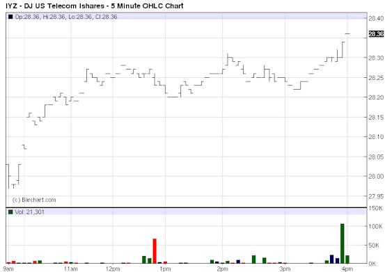 IYZ - Exchange Traded Funds - ETF Price Chart for DJ US Telecom Ishares