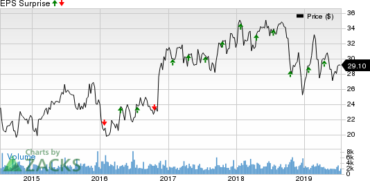 BancorpSouth Bank Price and EPS Surprise