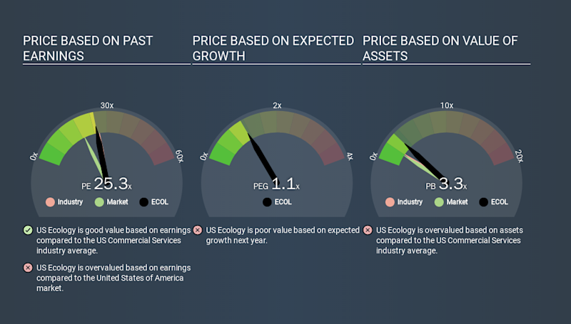 NasdaqGS:ECOL Price Estimation Relative to Market, January 2nd 2020