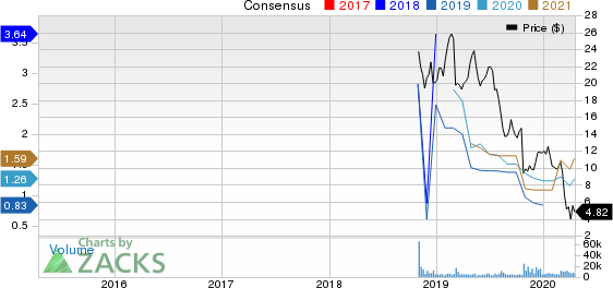 Resideo Technologies, Inc. Price and Consensus