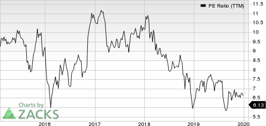 Lincoln National Corporation PE Ratio (TTM)