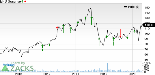 Electronic Arts Inc. Price and EPS Surprise