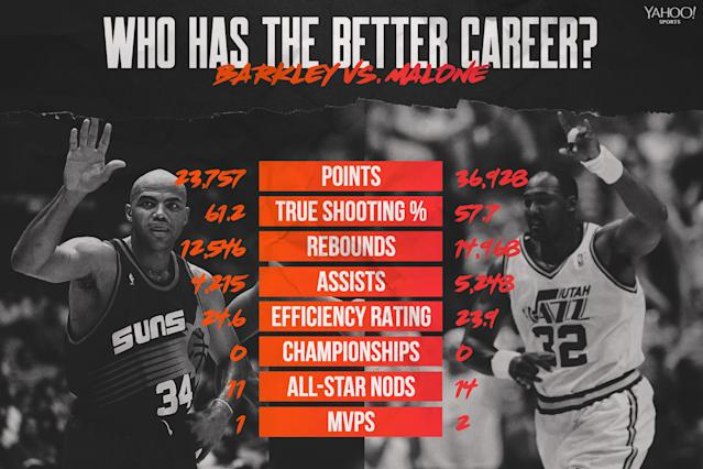 Charles Barkley vs. Karl Malone (Graphic by Amber Matsumoto)