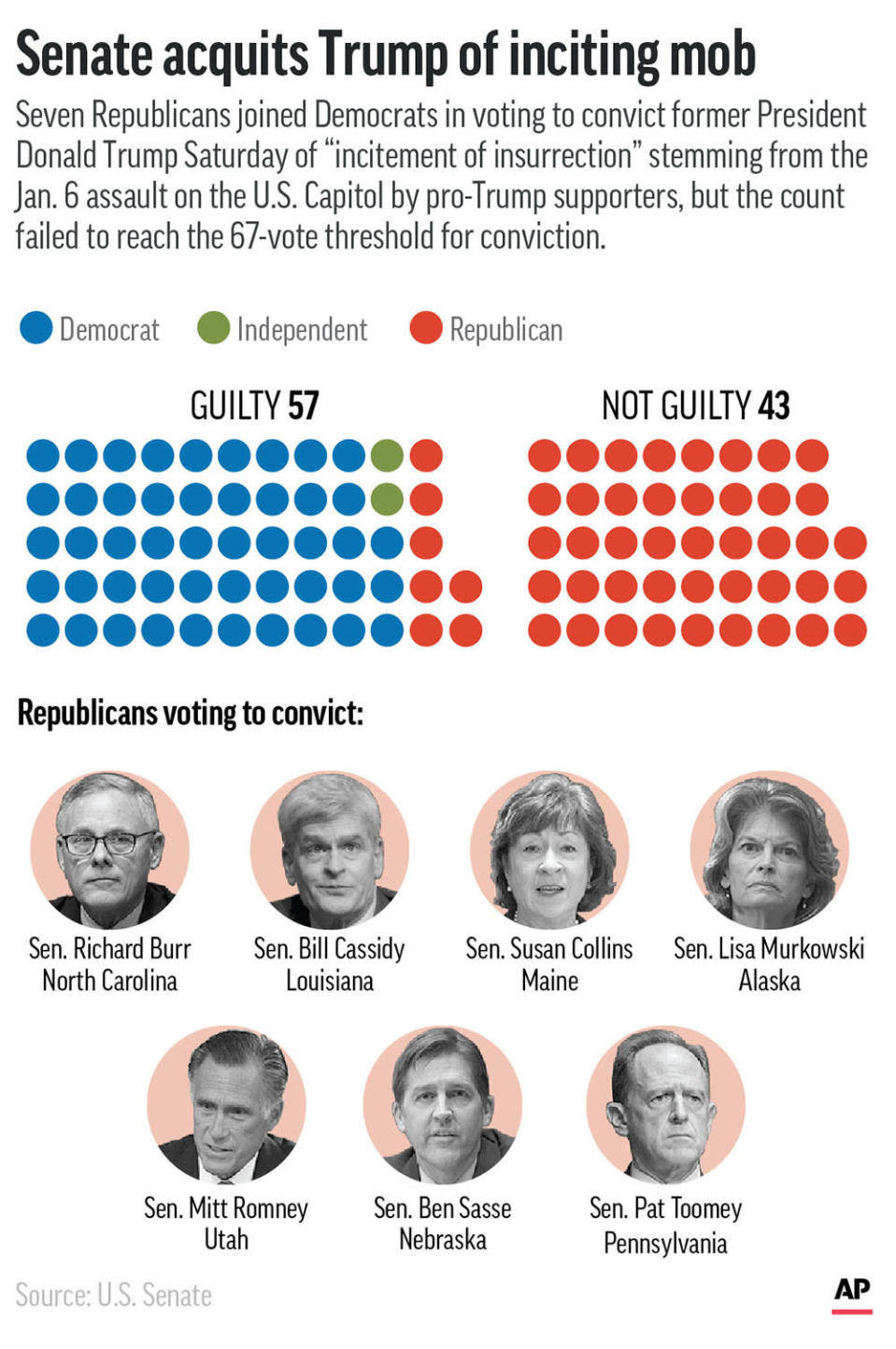 Former President Donald Trump was acquitted Saturday in his Senate impeachment trial for inciting a mob to assault the U.S. Capitol in January. Seven Republicans voted with Democrats to convict him. (AP Graphic)