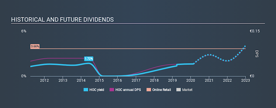 XTRA:HOC Historical Dividend Yield, February 25th 2020