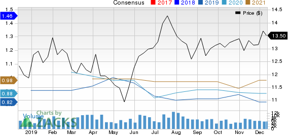 Telefonica Brasil S.A. Price and Consensus