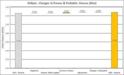 Figure 13: Changes to Didipio Proven and Probable Mineral Reserves (CNW Group/OceanaGold Corporation)