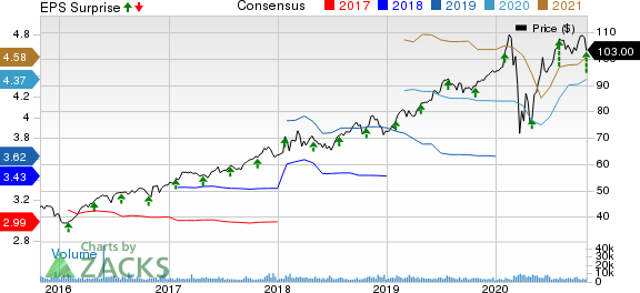 Arthur J. Gallagher  Co. Price, Consensus and EPS Surprise
