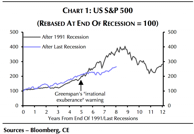 Stocks haven't taken off like they did before the tech bubble burst. (Source: Capital Economics)