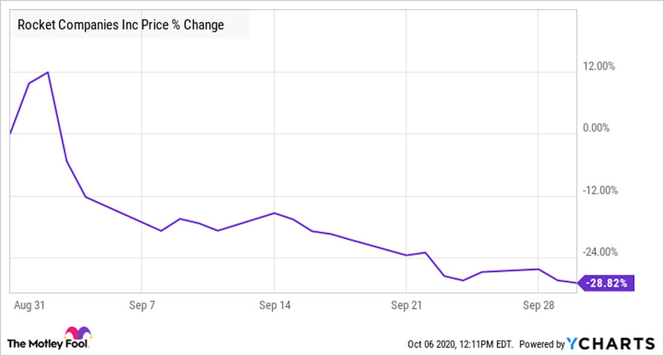 Why Rocket Companies Stock Lost 29% Last Month