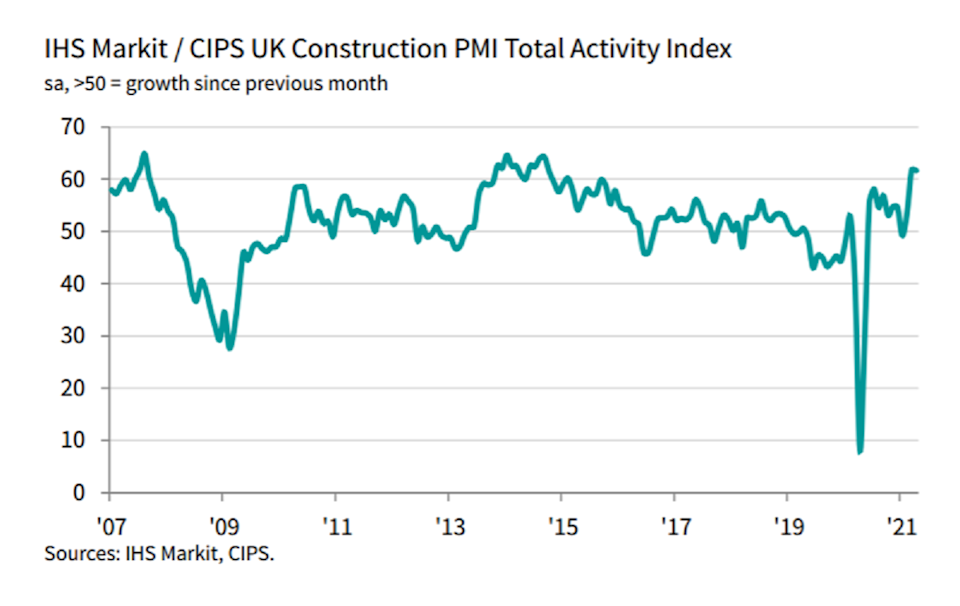 The reading came in slightly below expectations, easing to 61.6 in April from 61.7 in March. Chart: IHS Markit, CIPS