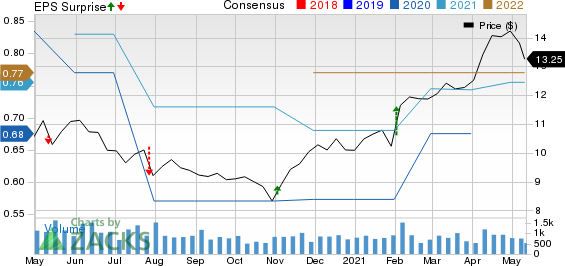 Gladstone Investment Corporation Price, Consensus and EPS Surprise