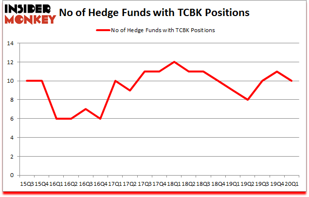 Is TCBK A Good Stock To Buy?