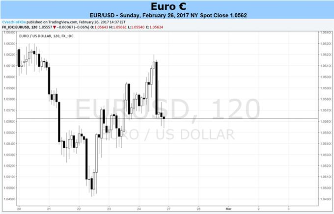Euro Increasingly Driven by French Elections; February CPI Due on Thursday