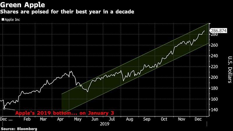 Apple Extends Rally, Solidifying 2019 as Best Year in a Decade