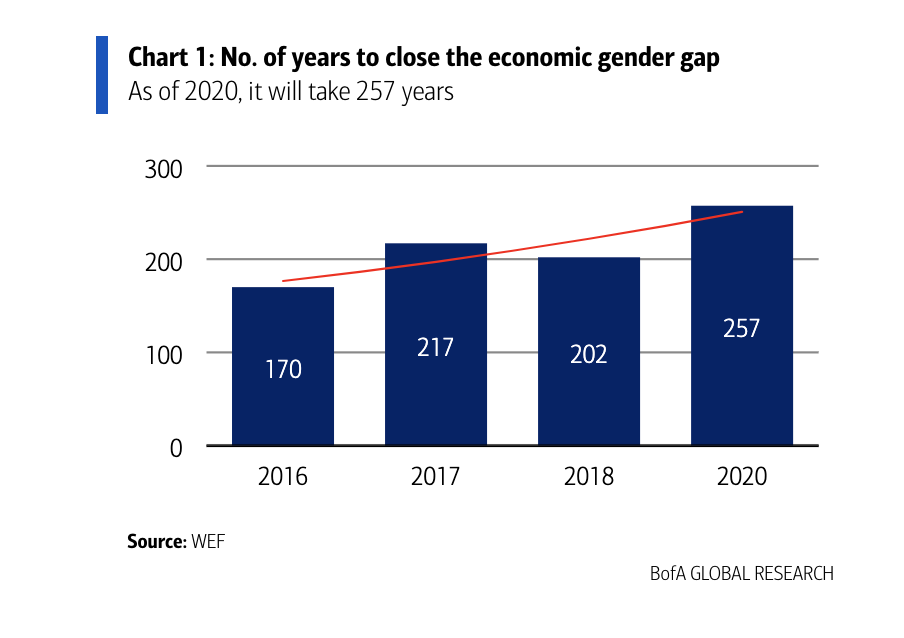 The COVID-19 pandemic has been an additional setback to closing the economic gender gap. At today's rate, it will take 257 years until men and women get paid the same rate for the same work.