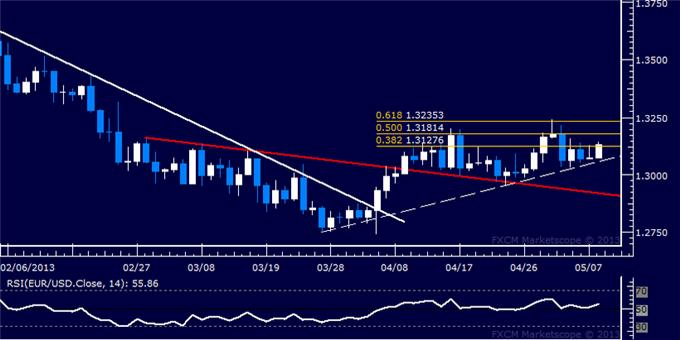 Forex_EURUSD_Technical_Analysis_05.08.2013_body_Picture_5.png, EUR/USD Technical Analysis 05.08.2013