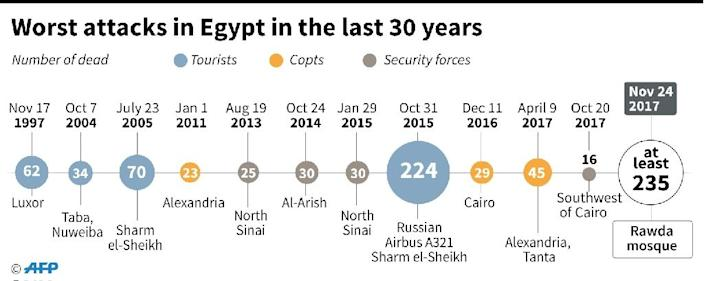 Worst attacks in Egypt in the past 30 years. (AFP Photo/Vincent LEFAI)