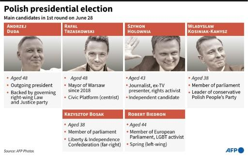 Main candidates in the Polish presidential election