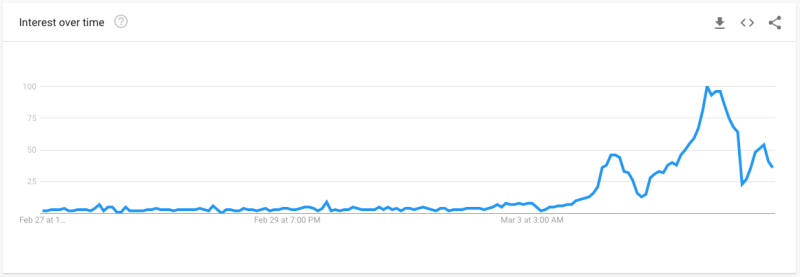Searches for bidet hit their peak on Wednesday. Source: Google Trends