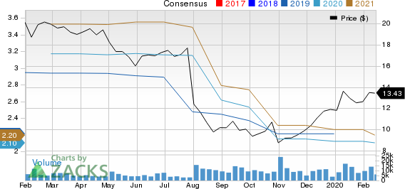 Owens-Illinois, Inc. Price and Consensus