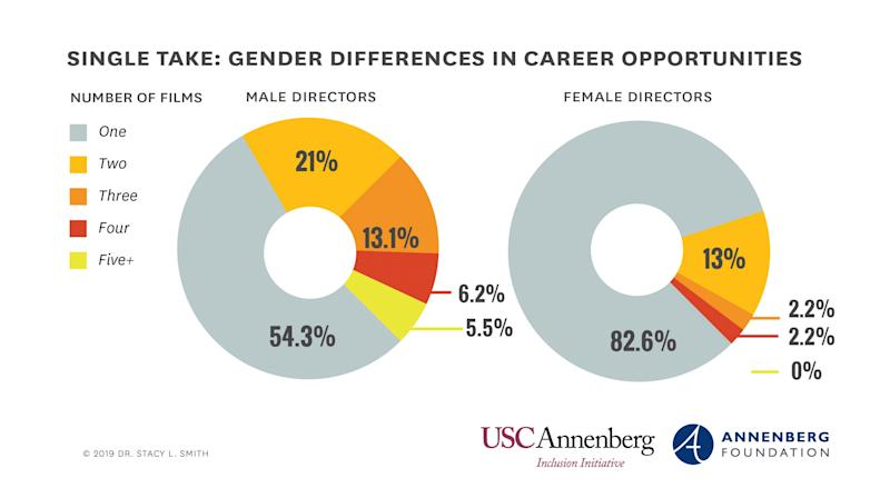 Annenberg Inclusion Initiative breaks down the differences in career opportunities for male and female directors | USC Annenberg Inclusion Initiative