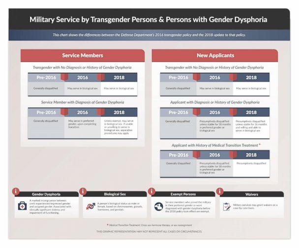 PHOTO: A graphic released by the Pentagon shows how individuals will be impacted by the new transgender policy. (Department of Defense)