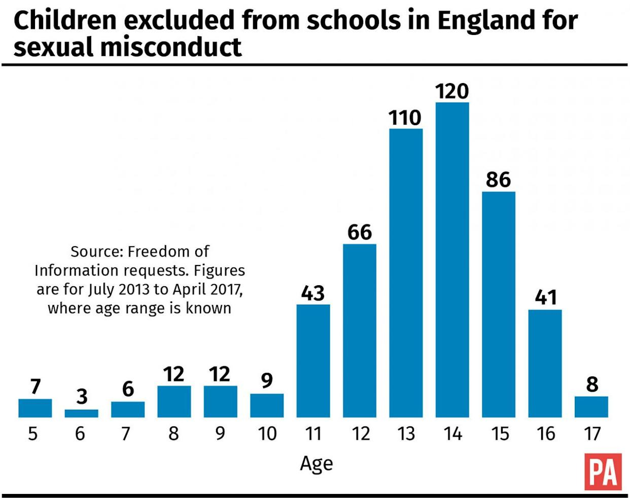 Children excluded from schools in England for sexual misconduct