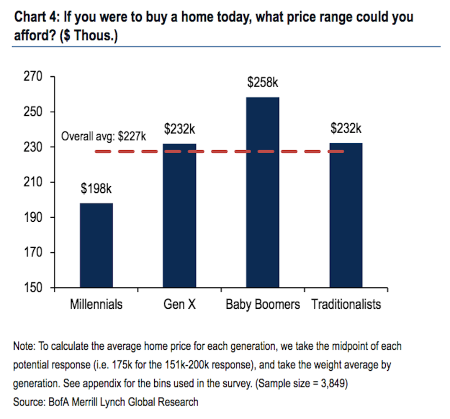 Prospective homebuyers see the likely price they could afford for a home today well below the median sales price for an existing home right now. (Source: Bank of America Merrill Lynch)