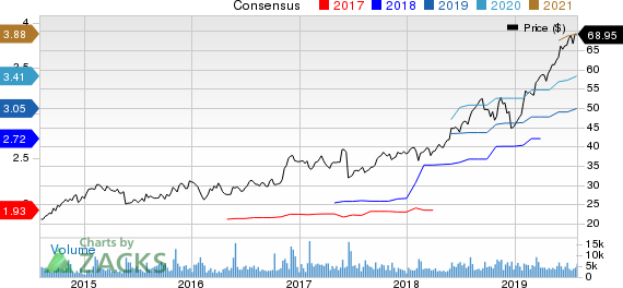 Booz Allen Hamilton Holding Corporation Price and Consensus