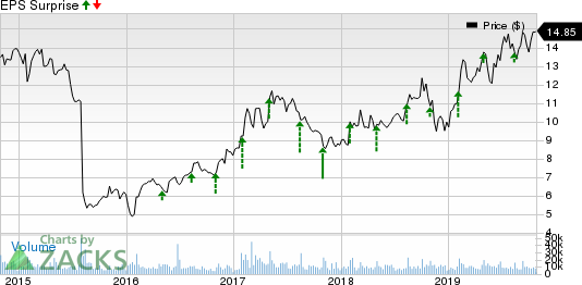 Viavi Solutions Inc. Price and EPS Surprise