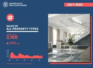 Property sales in the Fraser Valley, in BC's Lower Mainland, sizzled in July due to pent-up demand and record-low interest rates. REALTORS® saw strong demand for single family homes and townhomes.