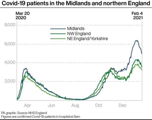 Covid-19 patients in the Midlands and northern England