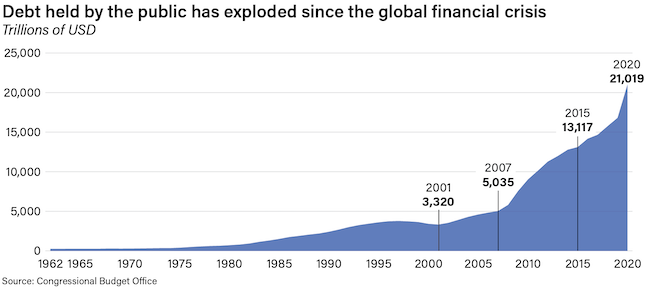 The amount of debt held by the public has seen explosive growth since 2008.