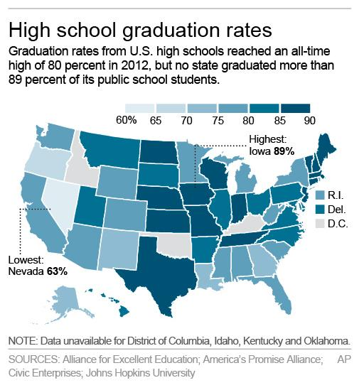 HOLD FOR RELEASE 12:01 AM EDT MONDAY, APRIL 28 Graphic shows high school graduation rates in 2012; 2c x 4 inches; 96.3 mm x 101 mm;
