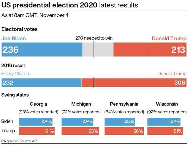 Latest results in the US presidential election