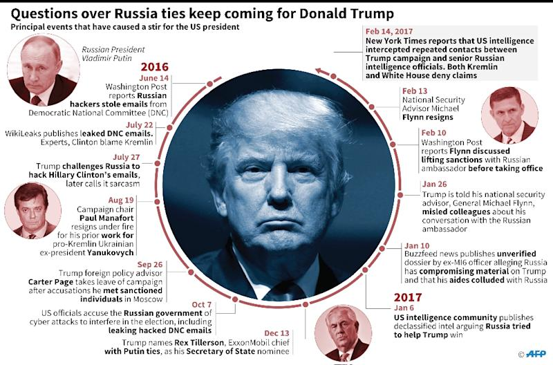 Trump-Russia connections (AFP Photo/)