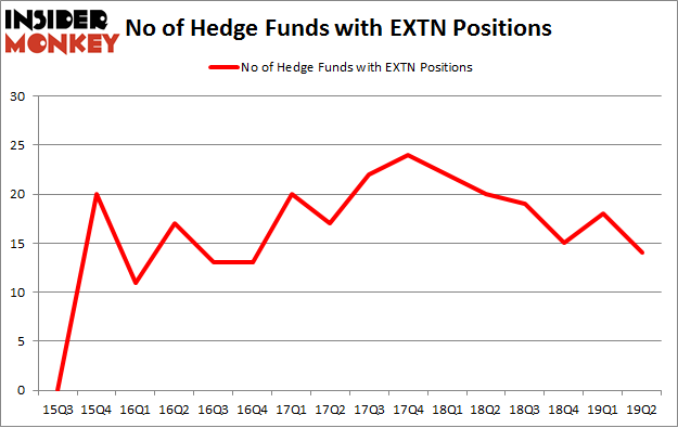 No of Hedge Funds with EXTN Positions