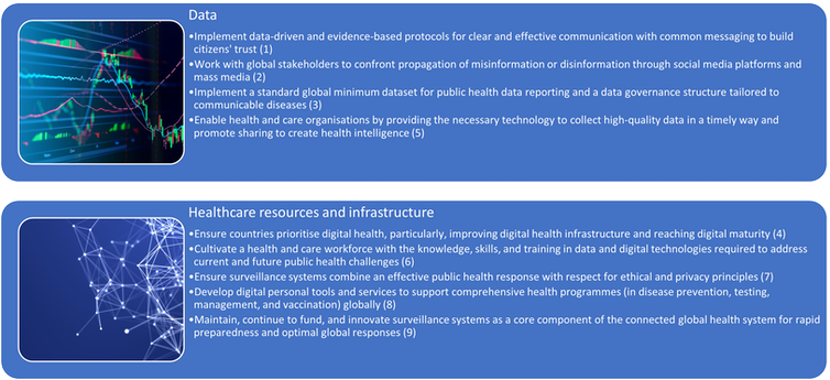 Recommendations for improving digital health practices