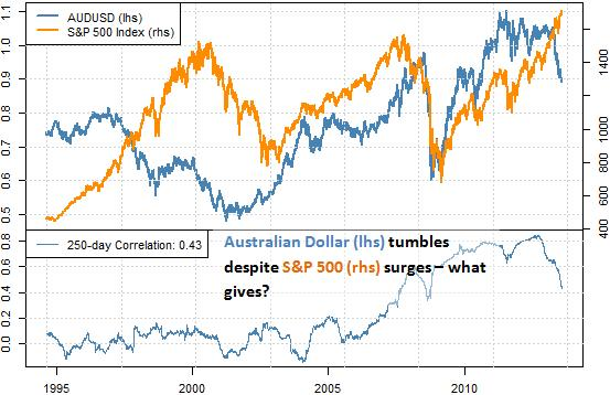 forex_correlations_australian_dollar_disconnects_from_s_and_p_body_AussieStocks.png, Why is Aussie Dollar Plummeting as S&P 500 Surges - Turnaround Near?