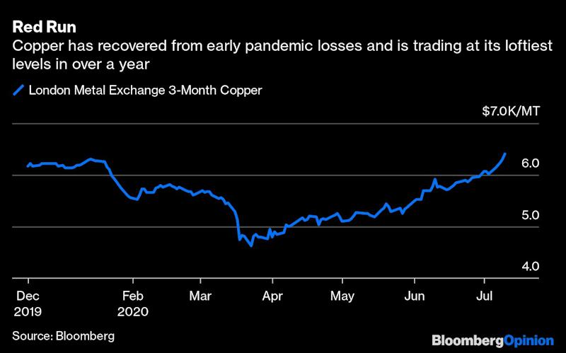 Copper's Made-in-China Rally Has Friends