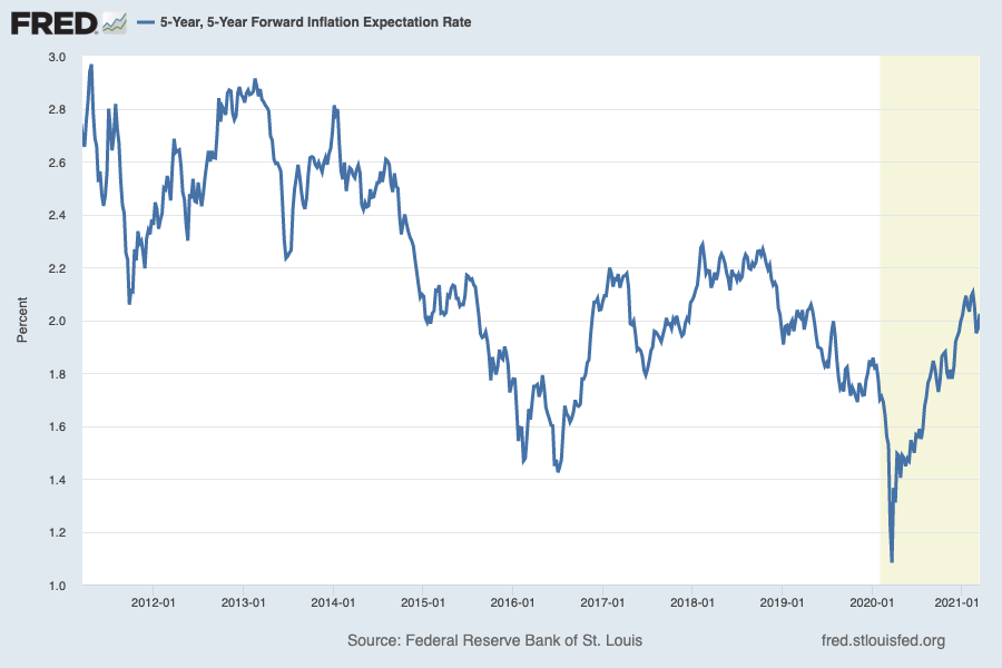 Inflation expectations right now are sitting right at the Fed's desired 2% level, affirming Fed chair Jay Powell's view that the central bank can be more aggressive in its supportive policies during a time of economic stress. (Source: FRED)