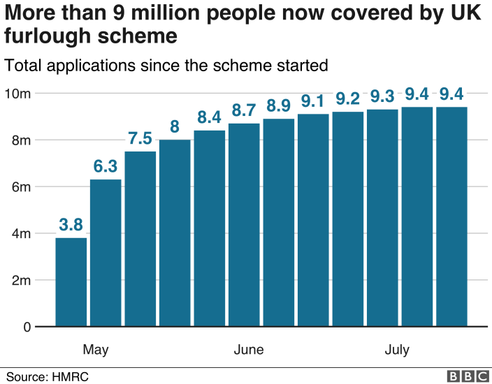 Chart showing workers in the Job Retention Scheme
