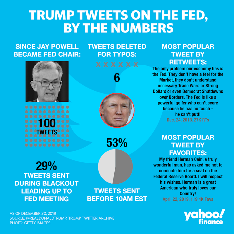 President Donald Trump has tweeted 100 times since nominating Jay Powell to head the Federal Reserve. Forty-eight of those tweets were sent before the Fed's Sept. 18, 2019 meeting. (Credit: David Foster / Yahoo Finance)