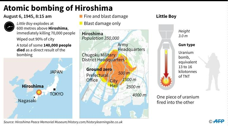 Hiroshima was the first city to suffer an atomic attack (AFP Photo/)