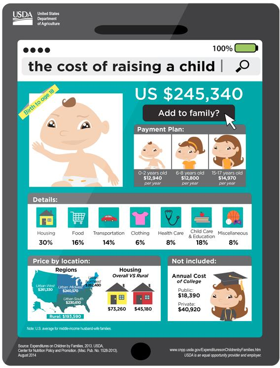 The Cost of Raising a Child