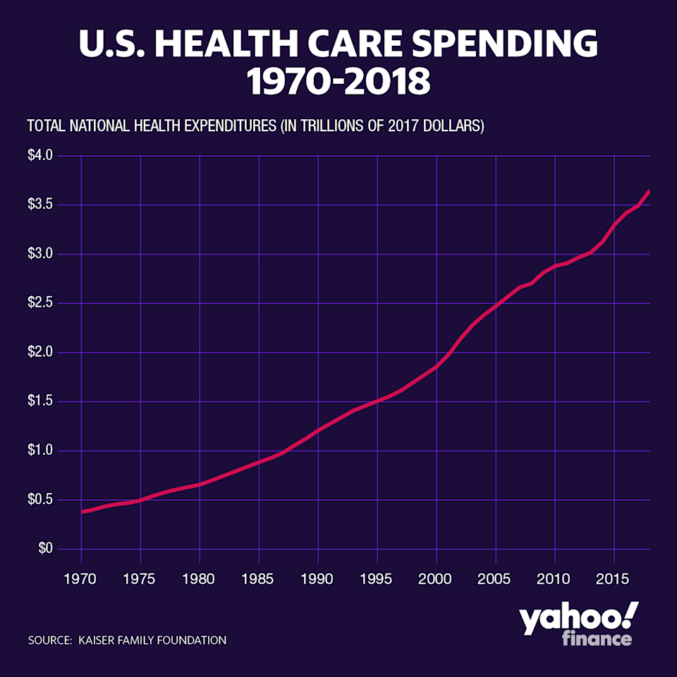 Health care spending grew 4.6% in 2018, reaching $3.6 trillion overall.
