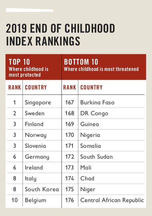 Singapore is ranked top of a list of 176 countries as the best place for a child to grow up. INFOGRAPHIC: Save the Children