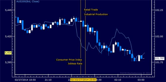 Yen_Looks_Past_Japanese_Economic_Data_Takes_Cues_from_Risk_Trends_body_Picture_1.png, Yen Looks Past Japanese Economic Data, Takes Cues from Risk Trends